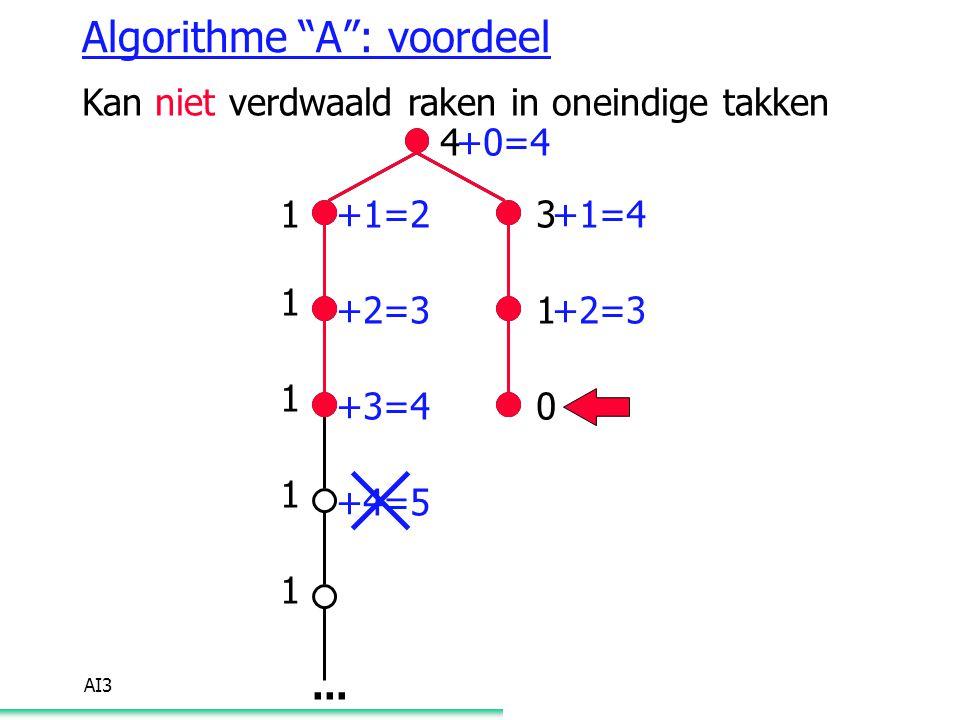 """AI3 Algorithme """"A"""": voordeel Kan niet verdwaald raken in oneindige takken 4 3 1 0 1 1 1 1 1... +0=4 +1=2 +2=3 +3=4 +4=5 +1=4 +2=3"""