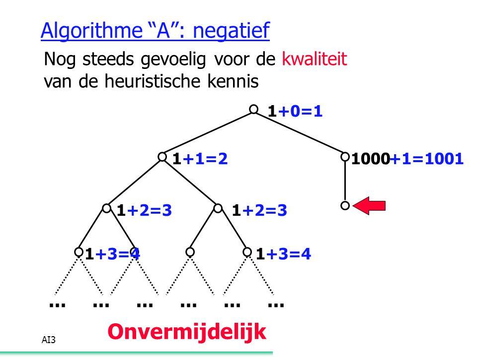 """AI3 Algorithme """"A"""": negatief Nog steeds gevoelig voor de kwaliteit van de heuristische kennis 1... 1 11 11 1000+1=2 +2=3 +3=4 +0=1 +1=1001 Onvermijdel"""
