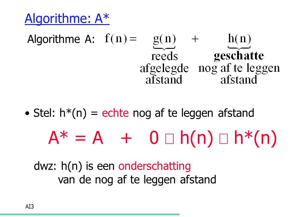 AI3 Algorithme: A* Algorithme A: Stel: h*(n) = echte nog af te leggen afstand A* = A + 0  h(n)  h*(n) dwz: h(n) is een onderschatting van de nog af