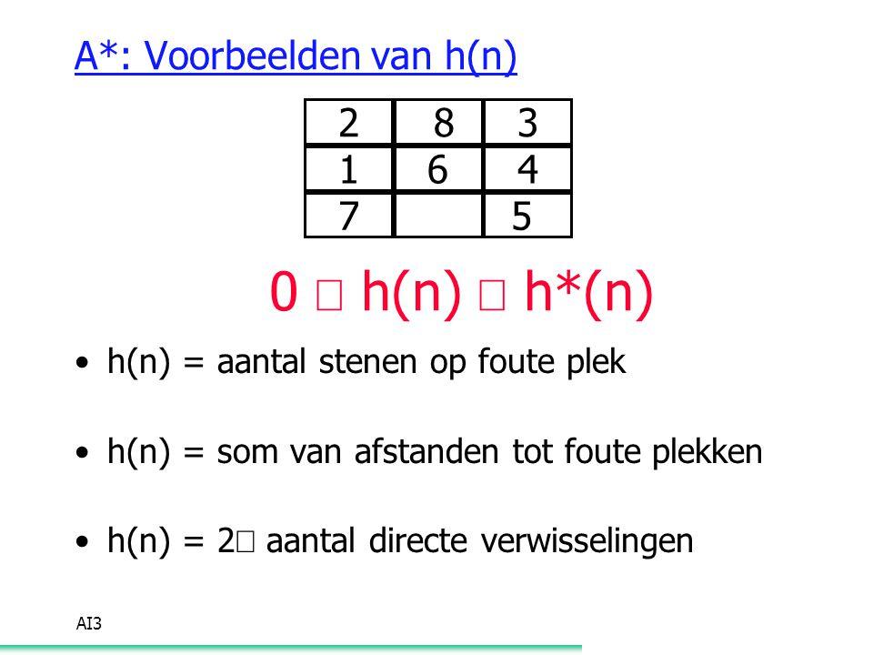 AI3 A*: Voorbeelden van h(n) 2 83 164 7 5 0  h(n)  h*(n) h(n) = aantal stenen op foute plek h(n) = som van afstanden tot foute plekken h(n) = 2  aa