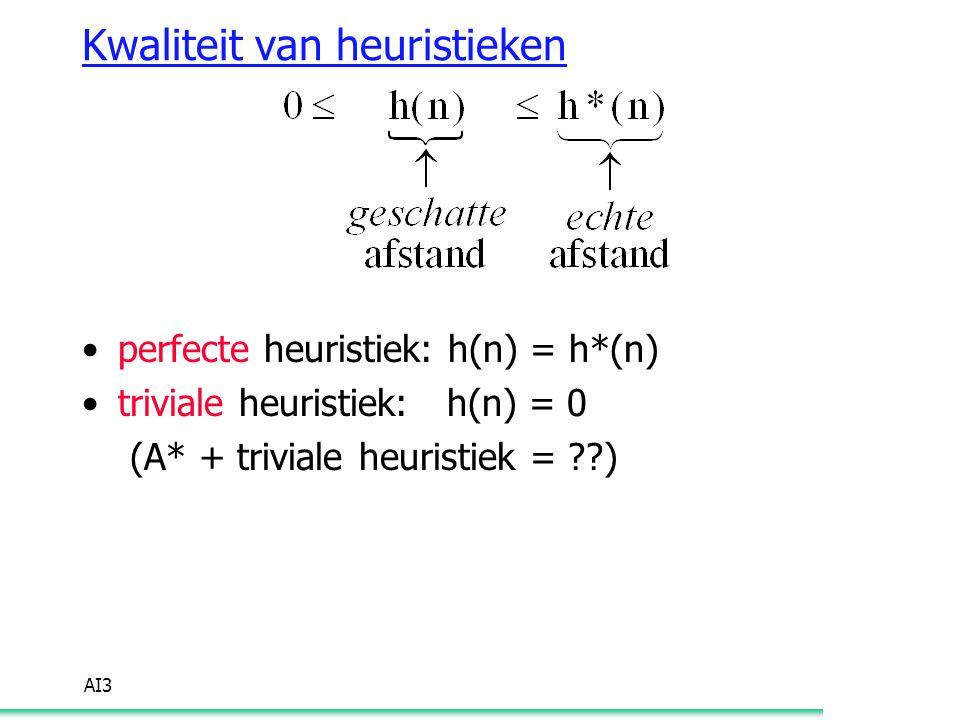 AI3 Kwaliteit van heuristieken perfecte heuristiek: h(n) = h*(n) triviale heuristiek: h(n) = 0 (A* + triviale heuristiek = ??)