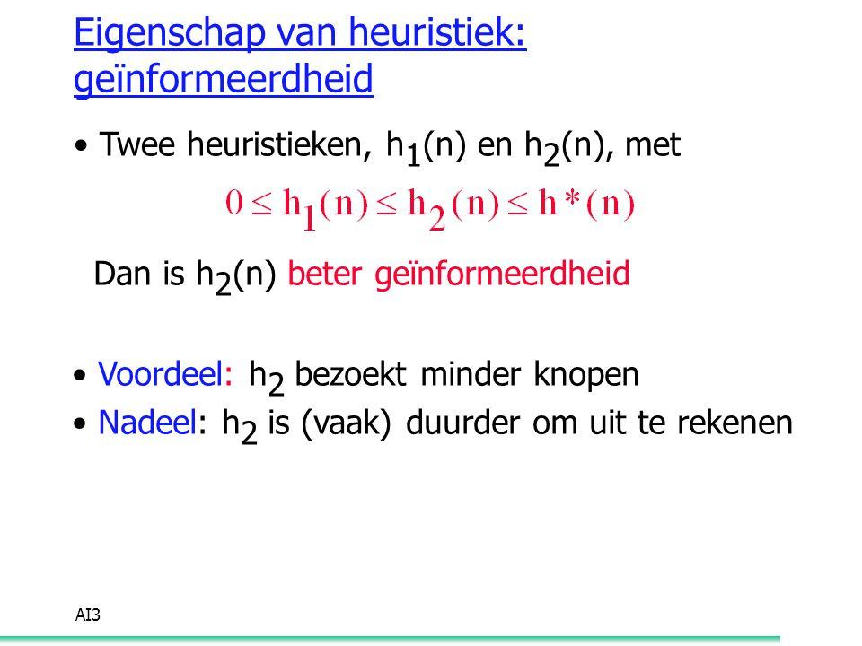 AI3 Eigenschap van heuristiek: geïnformeerdheid Twee heuristieken, h 1 (n) en h 2 (n), met Dan is h 2 (n) beter geïnformeerdheid Voordeel: h 2 bezoekt