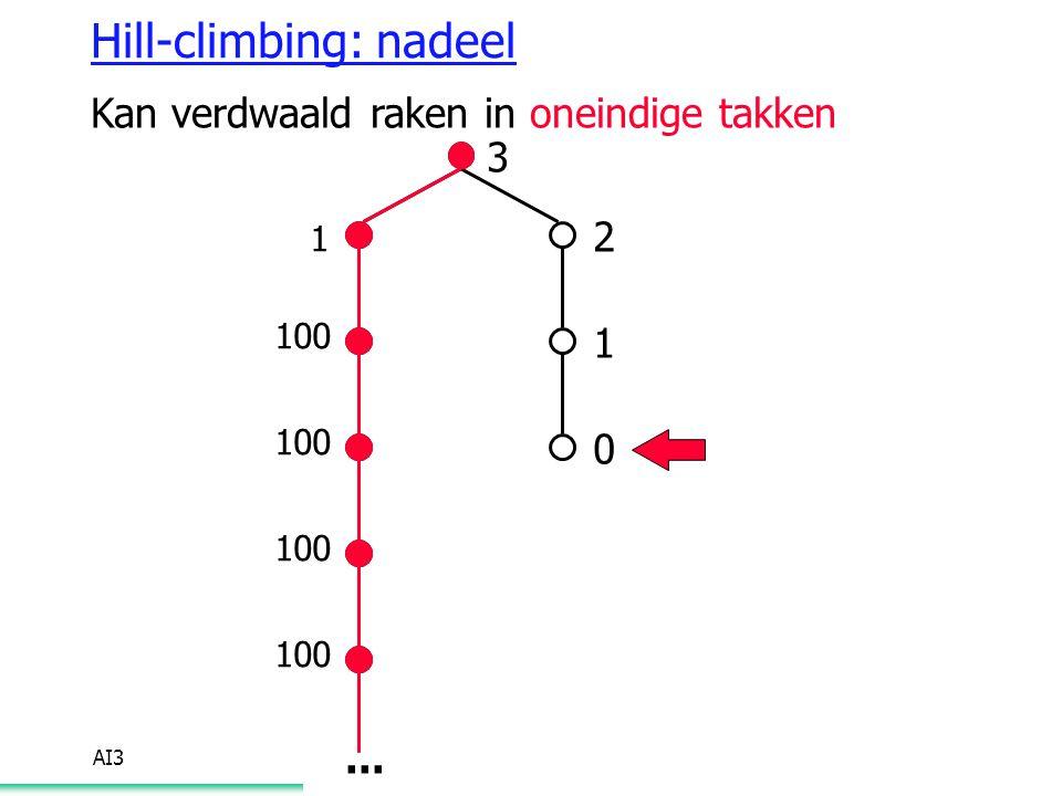 AI3 Hill-climbing: nadeel Kan verdwaald raken in oneindige takken 3 2 1 0 1 100...