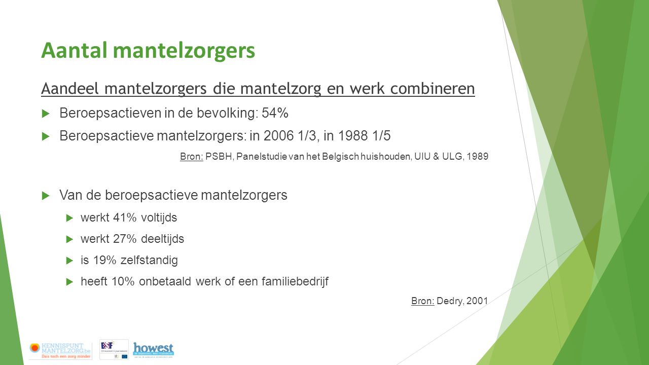 Aantal mantelzorgers Aandeel mantelzorgers die mantelzorg en werk combineren  Beroepsactieven in de bevolking: 54%  Beroepsactieve mantelzorgers: in