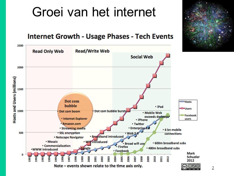 ESAT COSIC 2 Groei van het internet