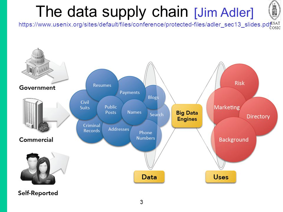 ESAT COSIC 3 The data supply chain [Jim Adler] https://www.usenix.org/sites/default/files/conference/protected-files/adler_sec13_slides.pdf