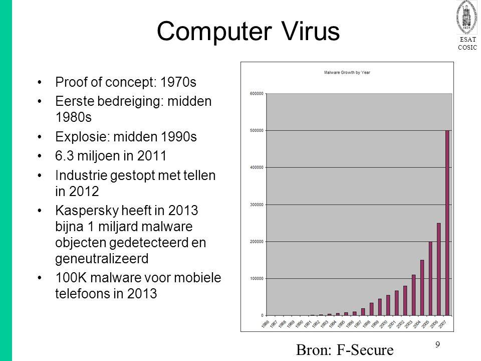 ESAT COSIC 9 Computer Virus Proof of concept: 1970s Eerste bedreiging: midden 1980s Explosie: midden 1990s 6.3 miljoen in 2011 Industrie gestopt met tellen in 2012 Kaspersky heeft in 2013 bijna 1 miljard malware objecten gedetecteerd en geneutralizeerd 100K malware voor mobiele telefoons in 2013 Bron: F-Secure