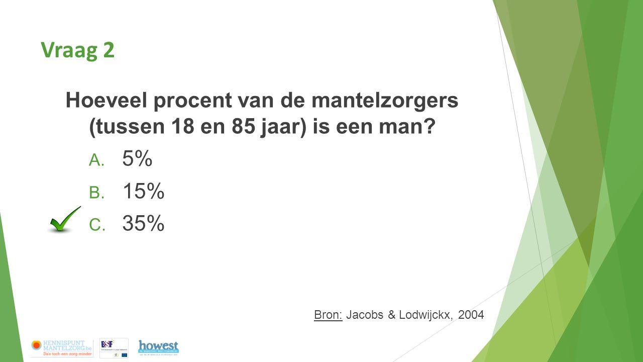 Vraag 2 Hoeveel procent van de mantelzorgers (tussen 18 en 85 jaar) is een man? A. 5% B. 15% C. 35% Bron: Jacobs & Lodwijckx, 2004