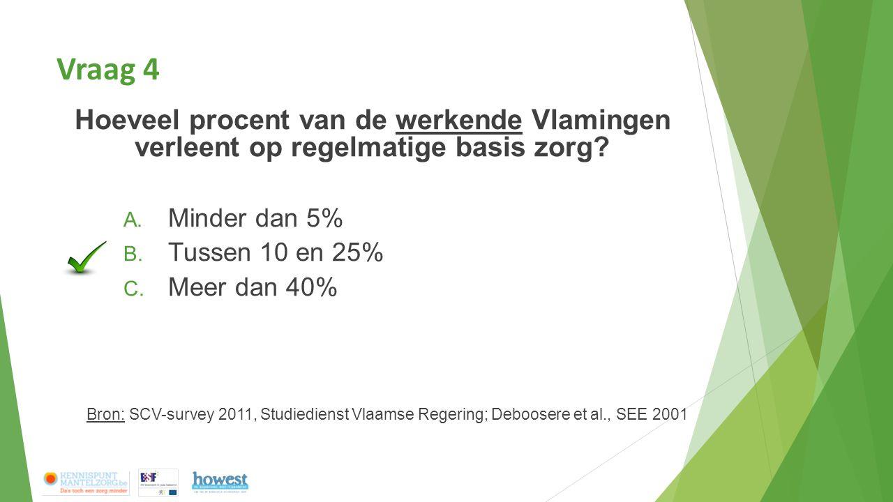 Vraag 4 Hoeveel procent van de werkende Vlamingen verleent op regelmatige basis zorg? A. Minder dan 5% B. Tussen 10 en 25% C. Meer dan 40% Bron: SCV-s