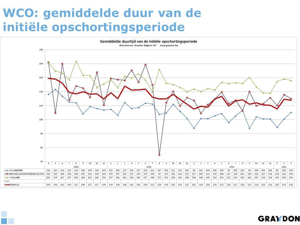 WCO: gemiddelde duur van de initiële opschortingsperiode
