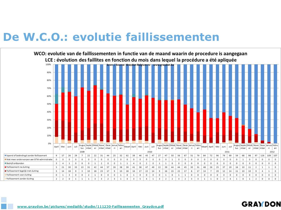 De W.C.O.: evolutie faillissementen www.graydon.be/pictures/medialib/studie/111230-Faillissementen_Graydon.pdf