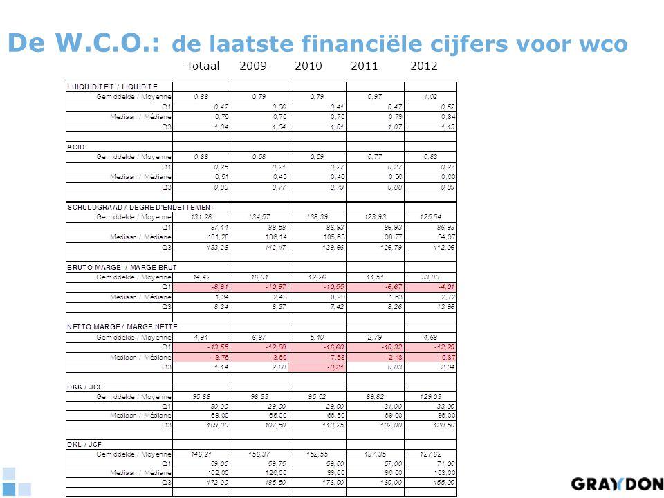 De W.C.O.: de laatste financiële cijfers voor wco Totaal 2009 2010 2011 2012