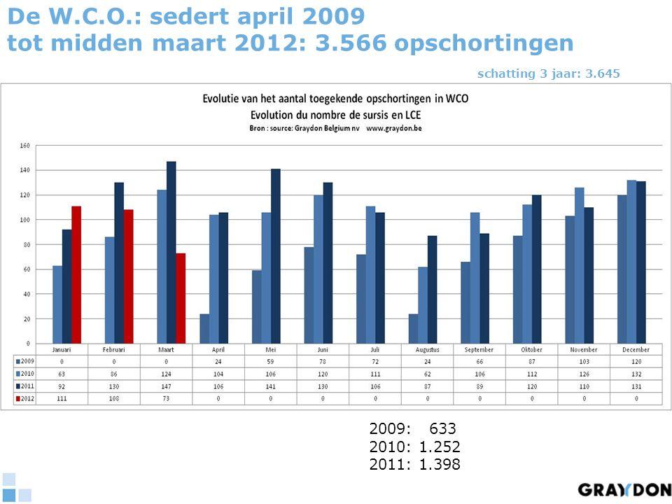 De W.C.O.: sedert april 2009 tot midden maart 2012: 3.566 opschortingen schatting 3 jaar: 3.645 2009: 633 2010: 1.252 2011: 1.398