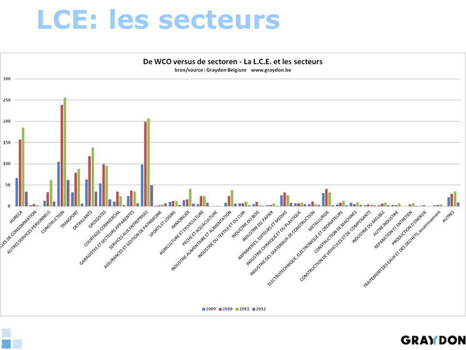LCE: les secteurs