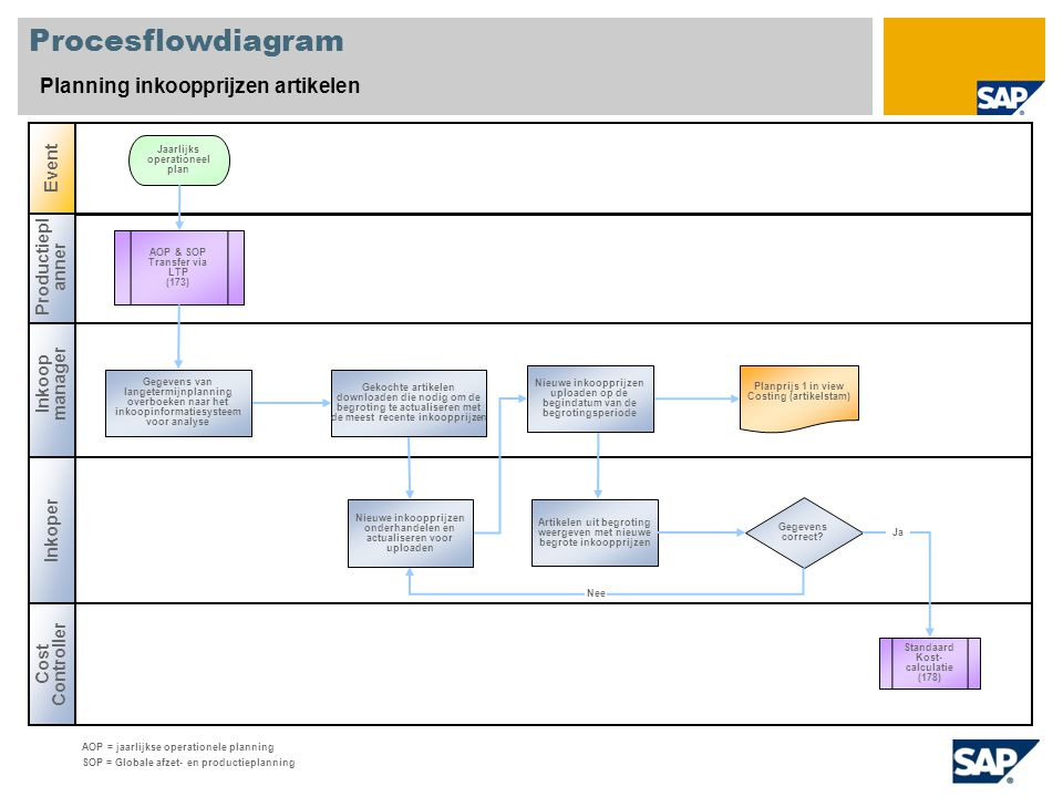 Procesflowdiagram Planning inkoopprijzen artikelen Inkoop manager Productiepl anner Cost Controller Event Gegevens correct? Standaard Kost- calculatie