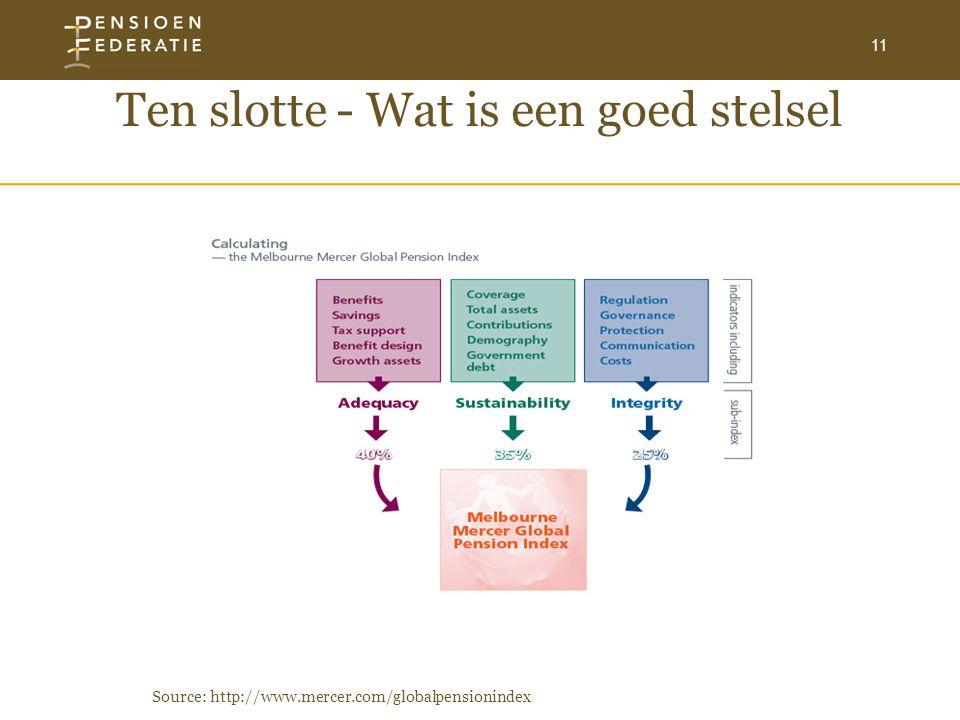 11 Ten slotte - Wat is een goed stelsel Source: http://www.mercer.com/globalpensionindex