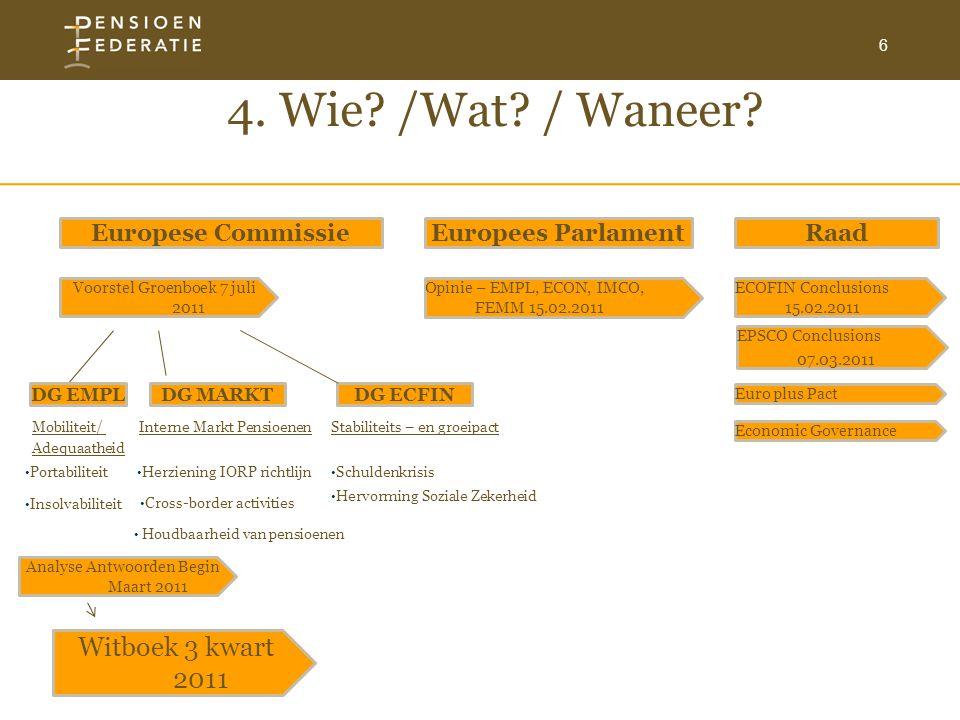 6 4. Wie? /Wat? / Waneer? Voorstel Groenboek 7 juli 2011 Europese CommissieRaadEuropees Parlament Analyse Antwoorden Begin Maart 2011 Witboek 3 kwart
