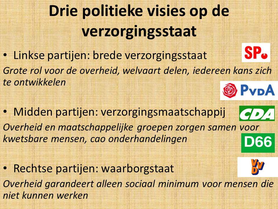 Opdracht: in tweetallen 1.Schrijf in totaal 7 standpunten van links en 7 standpunten van rechts over inkomenspolitiek, sociale zekerheid en marktwerking op.