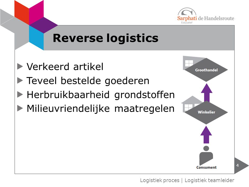 Verkeerd artikel Teveel bestelde goederen Herbruikbaarheid grondstoffen Milieuvriendelijke maatregelen 4 Logistiek proces   Logistiek teamleider Rever