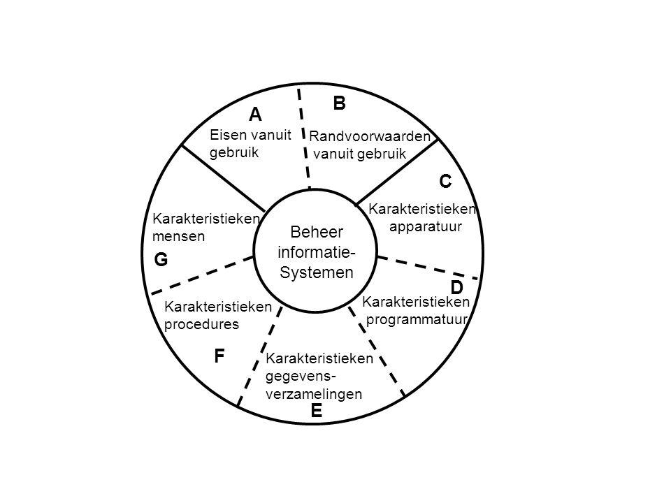 Beheer informatie- Systemen B A C D E F G Karakteristieken programmatuur Randvoorwaarden vanuit gebruik Karakteristieken apparatuur Eisen vanuit gebruik Karakteristieken gegevens- verzamelingen Karakteristieken mensen Karakteristieken procedures