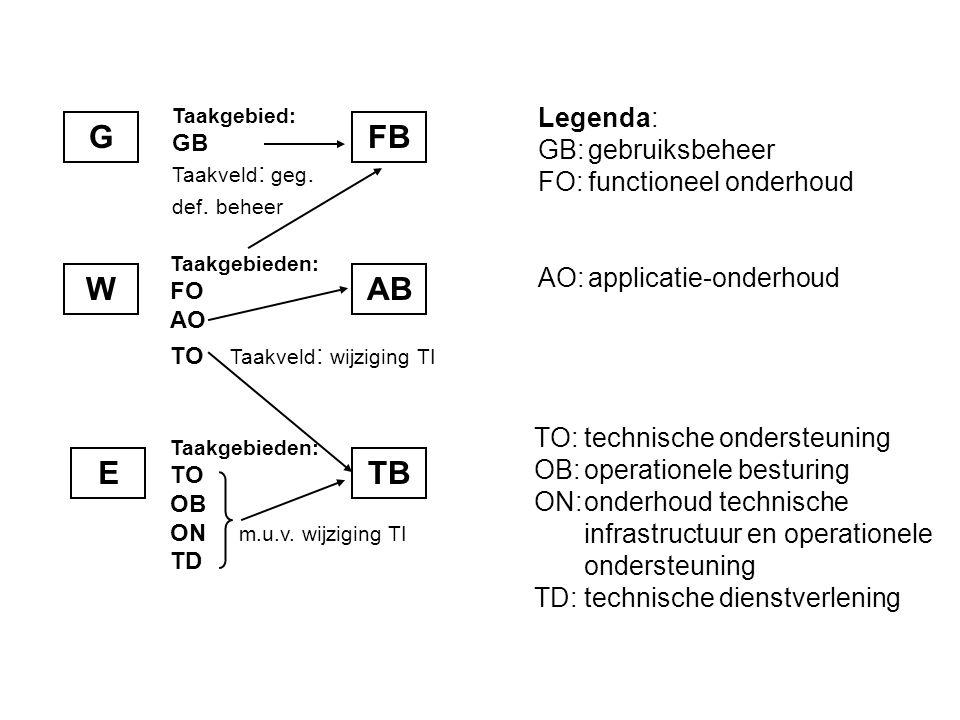 G W E FB AB TB Legenda: GB:gebruiksbeheer FO:functioneel onderhoud AO:applicatie-onderhoud TO:technische ondersteuning OB:operationele besturing ON:on