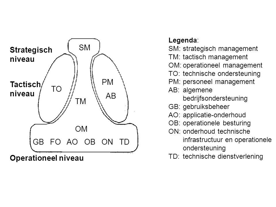 Functioneel beheer Applicatie beheer Technisch beheer SM TO PM AB PM AB PM AB TM OM TM OM TM OM GB FO OB ON TD AO