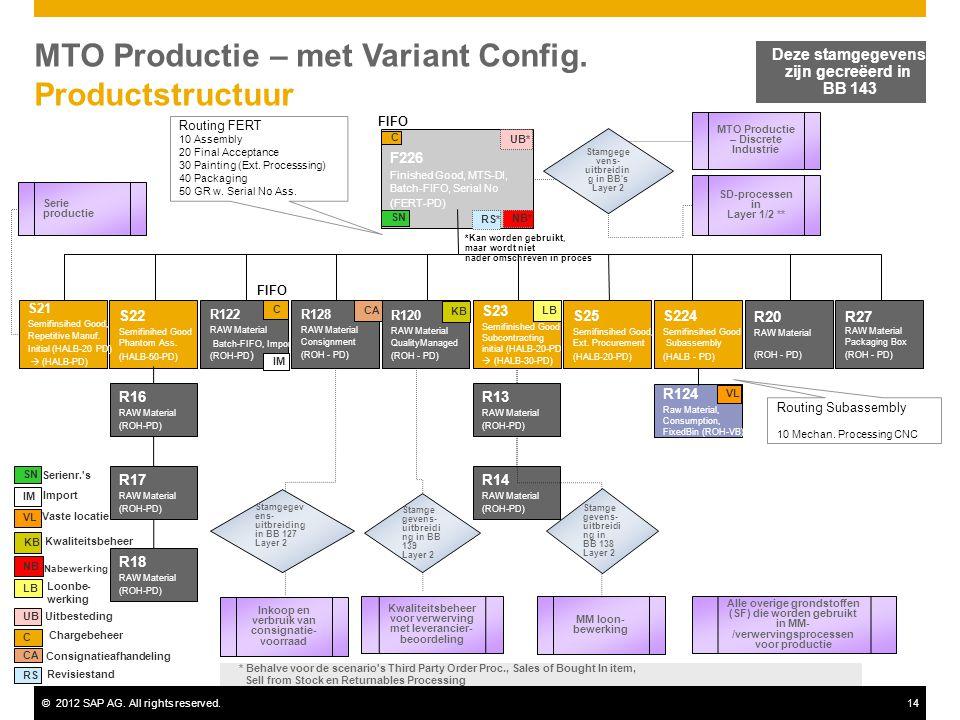©2012 SAP AG. All rights reserved.14 MTO Productie – met Variant Config. Productstructuur Deze stamgegevens zijn gecreëerd in BB 143 F226 Finished Goo