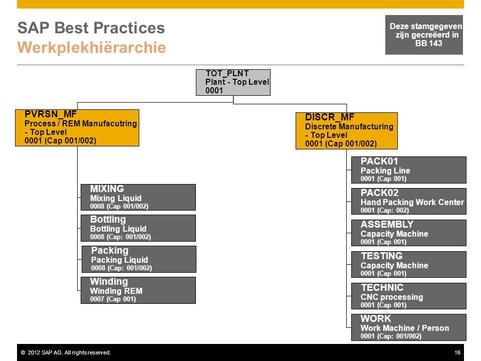 ©2012 SAP AG. All rights reserved.16 SAP Best Practices Werkplekhiërarchie Deze stamgegevens zijn gecreëerd in BB 143 TOT_PLNT Plant - Top Level 0001