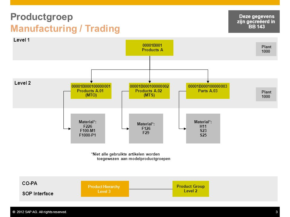 ©2012 SAP AG.All rights reserved.14 MTO Productie – met Variant Config.