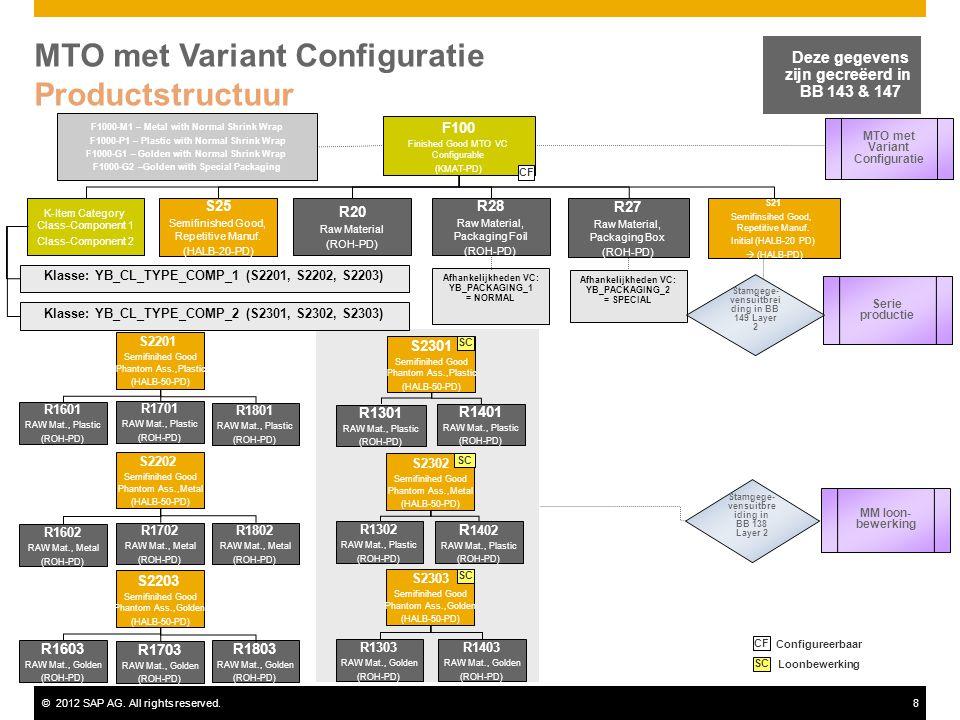 ©2012 SAP AG. All rights reserved.8 MTO met Variant Configuratie Productstructuur Deze gegevens zijn gecreëerd in BB 143 & 147 F100 Finished Good MTO