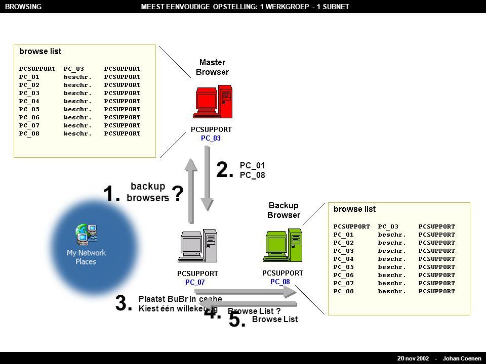 backup browsers 1.? PC_01 PC_08 2. Plaatst BuBr in cache Kiest één willekeurig 3. 4. Browse List ? 5. Browse List 20 nov 2002 - Johan Coenen BROWSINGM