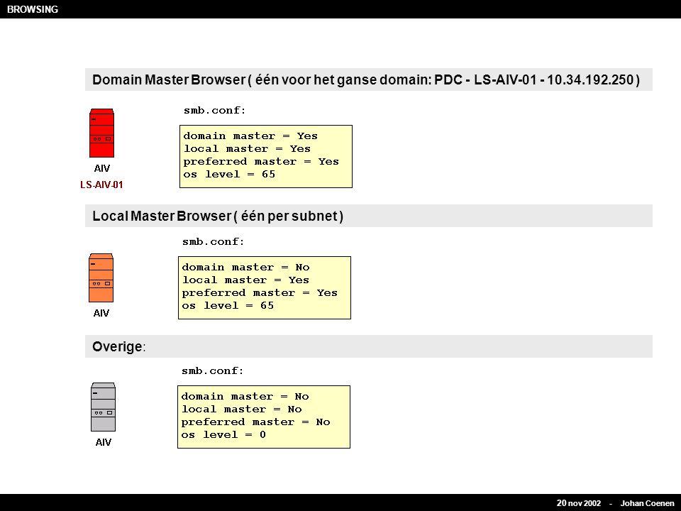 Domain Master Browser ( één voor het ganse domain: PDC - LS-AIV-01 - 10.34.192.250 ) Local Master Browser ( één per subnet ) Overige: BROWSING 20 nov 2002 - Johan Coenen