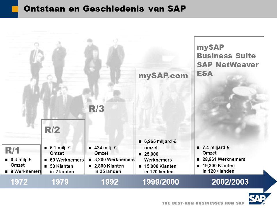 SAP anno 2002/2003 SAP AG in 2002: omzet 7.4 miljard € 64.500 installaties in ruim 120 landen Meer dan 20.500 klanten Filialen in meer dan 50 landen Aanleveren van 23 industriële oplossingen 28.961 SAP werknemers (Juni 2003) 8000 ontwikkelaars Meer dan 1.500 partners 12 milj.