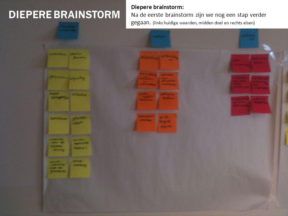 Conceptontwikkeling: Dit zijn de onderdelen die wij uit de diepere brainstorm hebben gehaald.