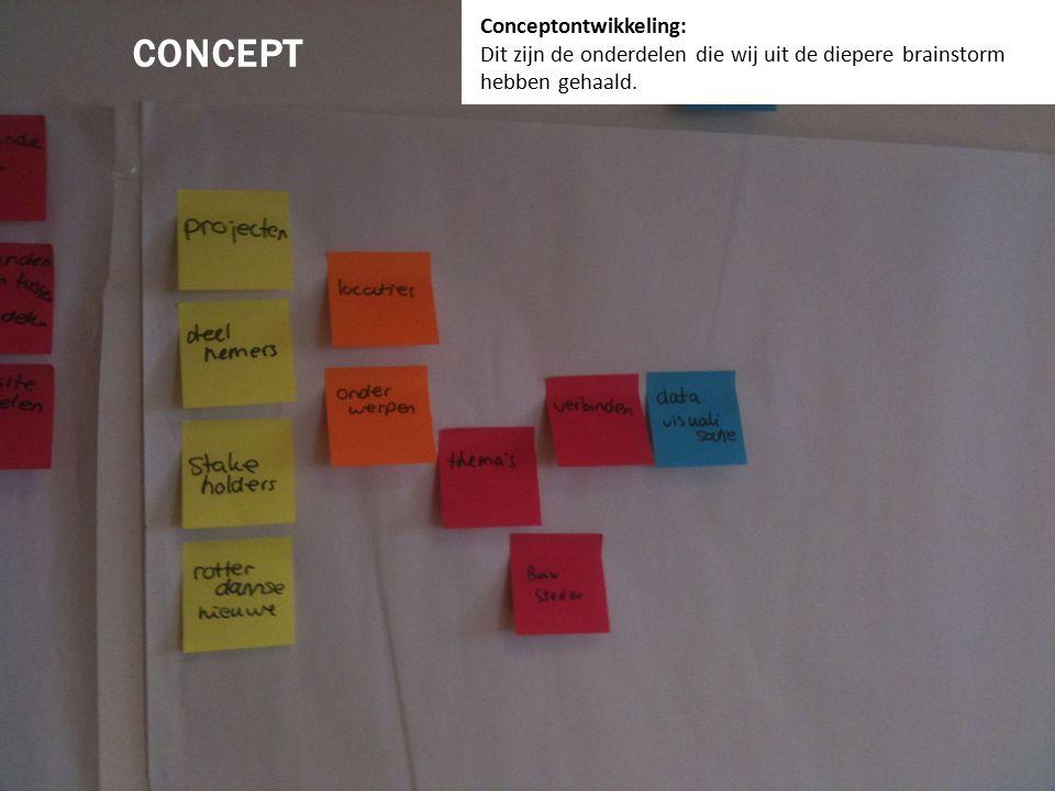 Conceptschetsen: Google mash-up met bouwstenen en jquery filter. CONCEPTSCHETSEN