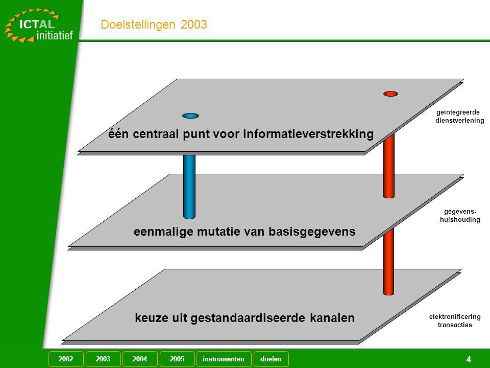 Doelstellingen 2003 4 één centraal punt voor informatieverstrekking eenmalige mutatie van basisgegevens keuze uit gestandaardiseerde kanalen geïntegreerde dienstverlening gegevens- huishouding elektronificering transacties 20022003 2004 2005doelen instrumenten