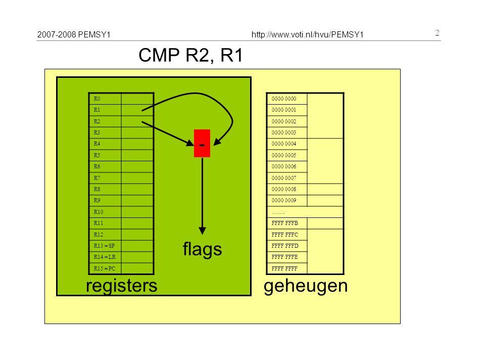 2007-2008 PEMSY1http://www.voti.nl/hvu/PEMSY1 2 CMP R2, R1 R0 R1 R2 R3 R4 R5 R6 R7 R8 R9 R10 R11 R12 R13 = SP R14 = LR R15 = PC registers 0000 0000 0001 0000 0002 0000 0003 0000 0004 0000 0005 0000 0006 0000 0007 0000 0008 0000 0009 …….