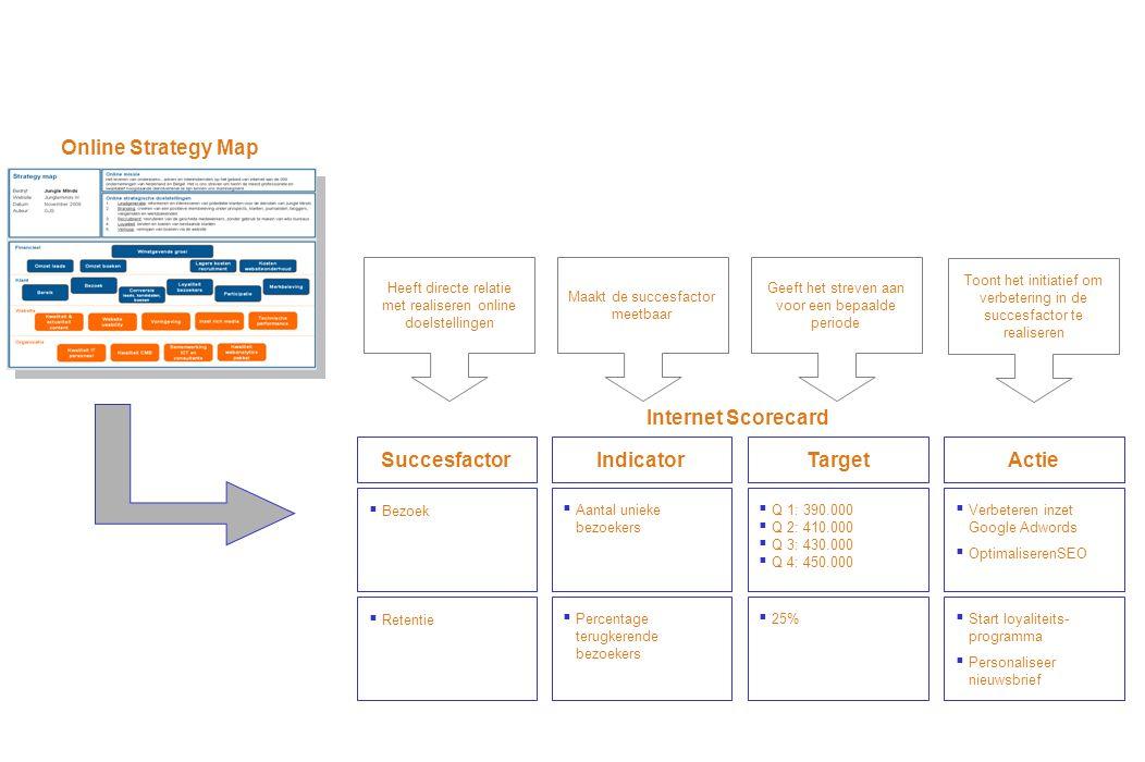 Succesfactor  Bezoek Target  Q 1: 390.000  Q 2: 410.000  Q 3: 430.000  Q 4: 450.000  Verbeteren inzet Google Adwords  OptimaliserenSEO ActieIndicator  Aantal unieke bezoekers Heeft directe relatie met realiseren online doelstellingen Maakt de succesfactor meetbaar Geeft het streven aan voor een bepaalde periode Toont het initiatief om verbetering in de succesfactor te realiseren Online Strategy Map  Retentie  25%  Start loyaliteits- programma  Personaliseer nieuwsbrief  Percentage terugkerende bezoekers Internet Scorecard