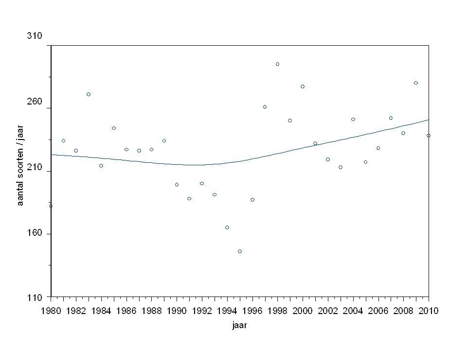 invloed van de intensiteit van waarnemingen op het aantal soorten