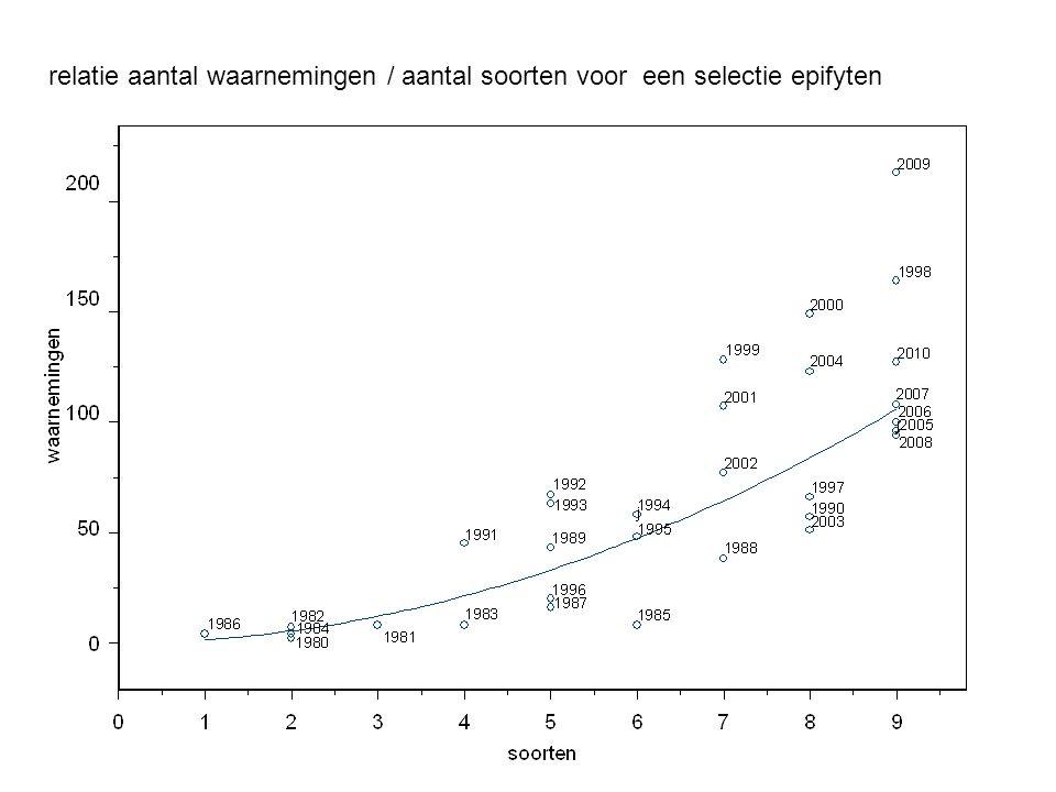 relatie aantal waarnemingen / aantal soorten voor een selectie epifyten