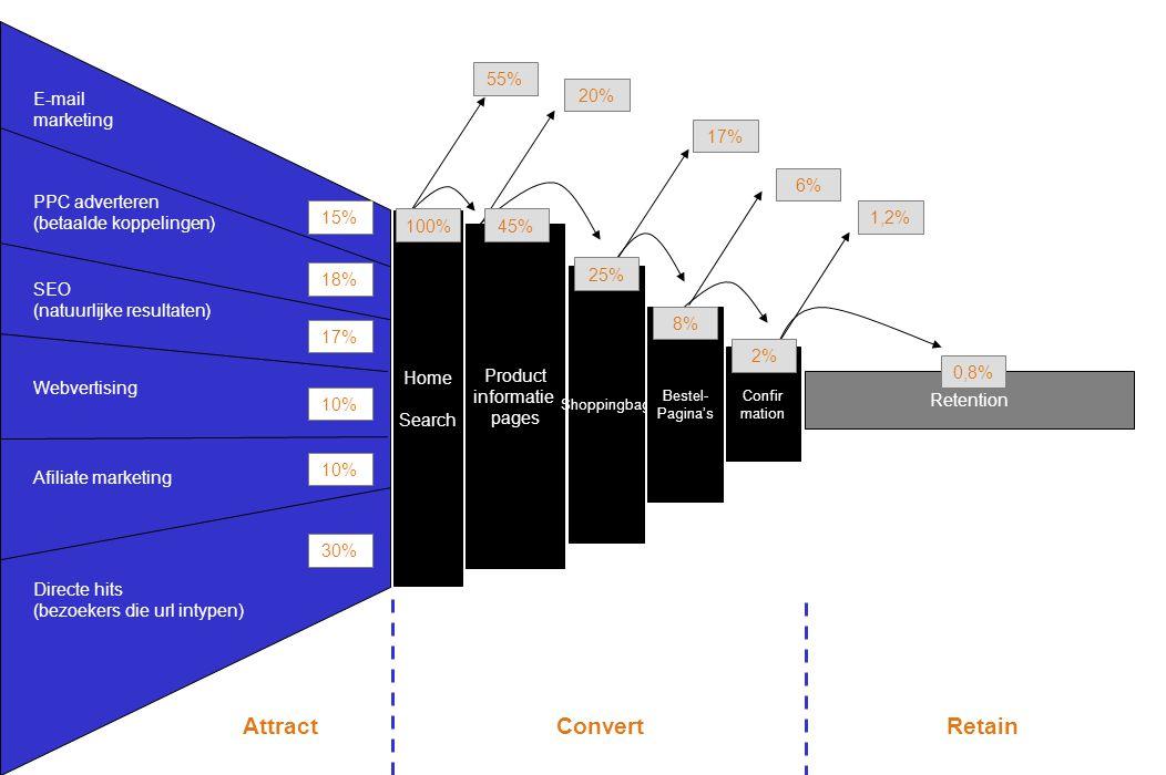 Product informatie pages Shoppingbag Bestel- Pagina's Confir mation Retention E-mail marketing PPC adverteren (betaalde koppelingen) SEO (natuurlijke