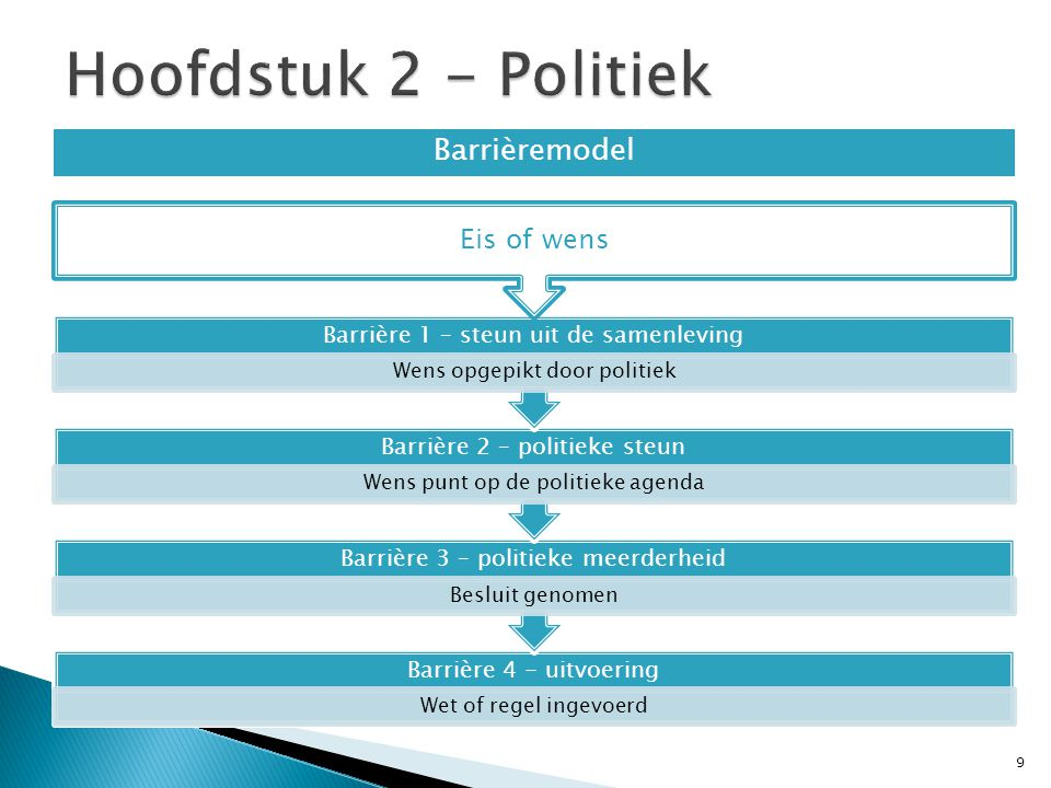 10 DemocratieDictatuur Alle burgers kunnen politieke invloed uitoefenen.