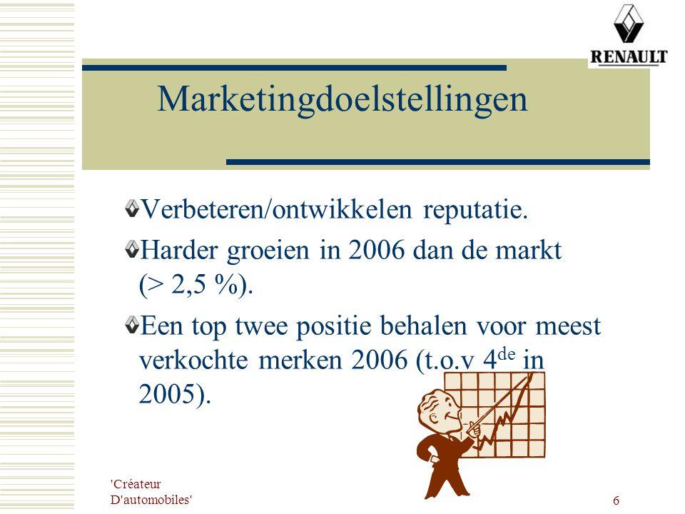 Créateur D automobiles 6 Marketingdoelstellingen Verbeteren/ontwikkelen reputatie.