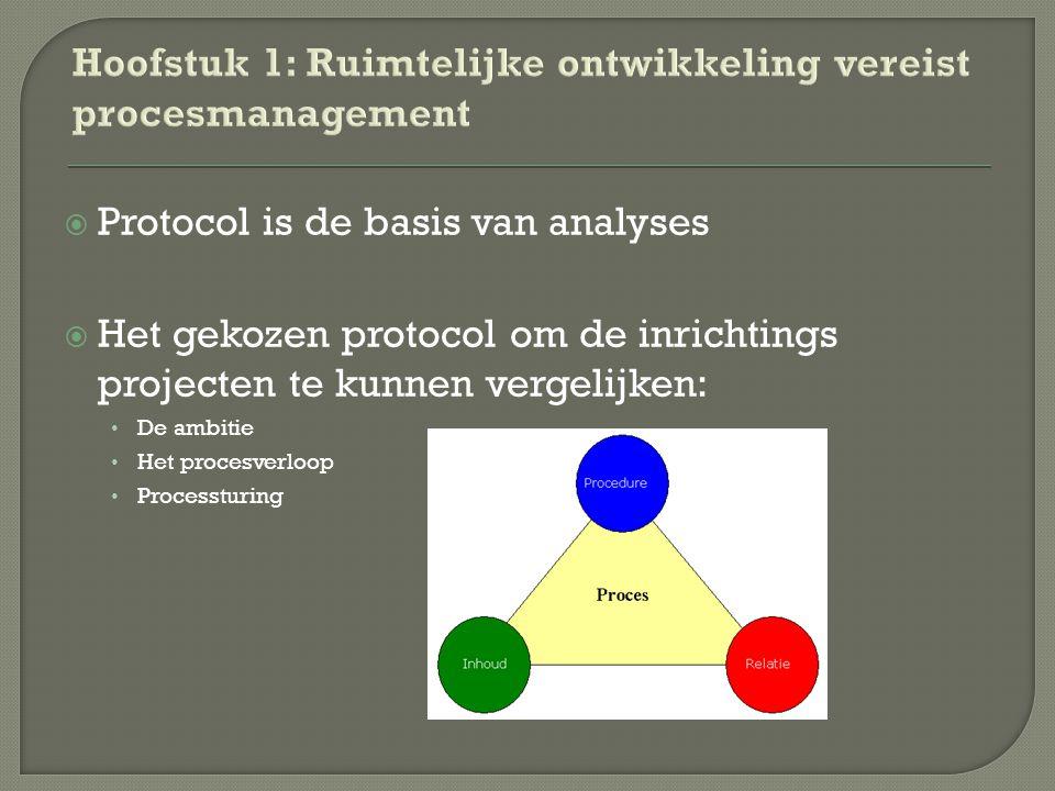  Protocol is de basis van analyses  Het gekozen protocol om de inrichtings projecten te kunnen vergelijken: De ambitie Het procesverloop Processturi