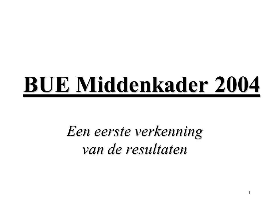 1 BUE Middenkader 2004 Een eerste verkenning van de resultaten