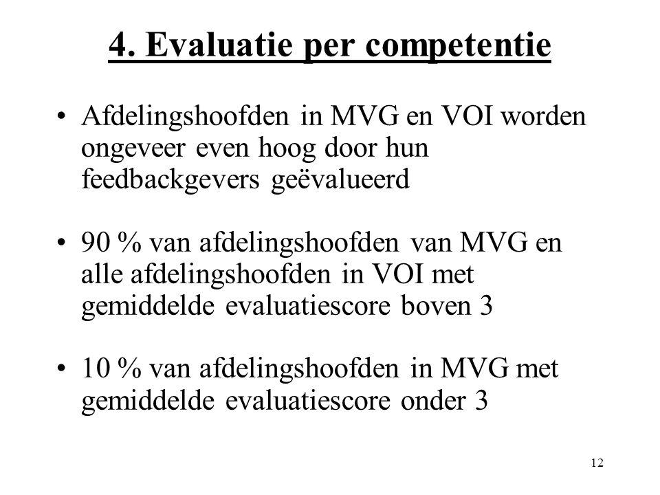 12 Afdelingshoofden in MVG en VOI worden ongeveer even hoog door hun feedbackgevers geëvalueerd 90 % van afdelingshoofden van MVG en alle afdelingshoofden in VOI met gemiddelde evaluatiescore boven 3 10 % van afdelingshoofden in MVG met gemiddelde evaluatiescore onder 3 4.