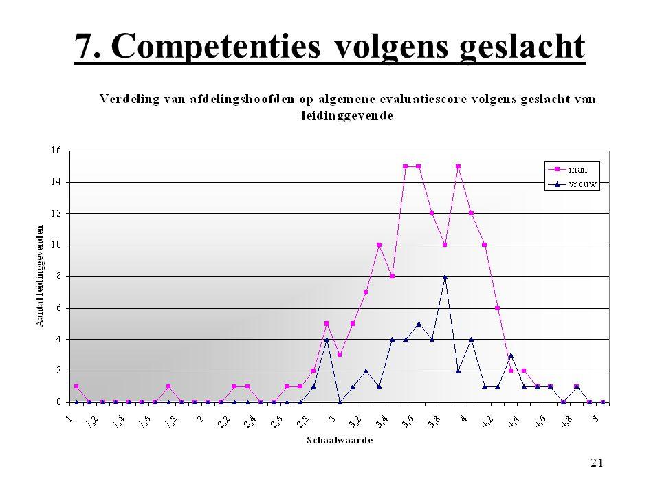 21 7. Competenties volgens geslacht