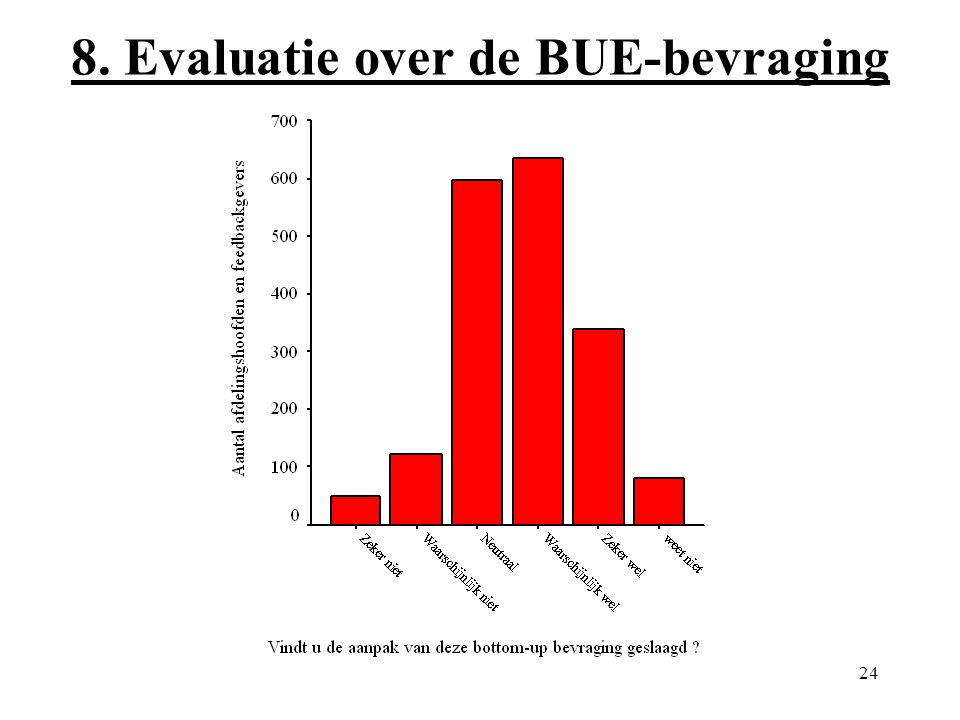 24 8. Evaluatie over de BUE-bevraging