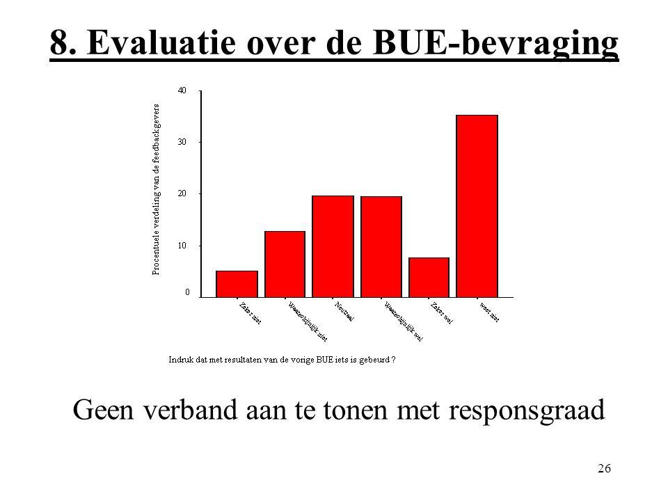 26 8. Evaluatie over de BUE-bevraging Geen verband aan te tonen met responsgraad