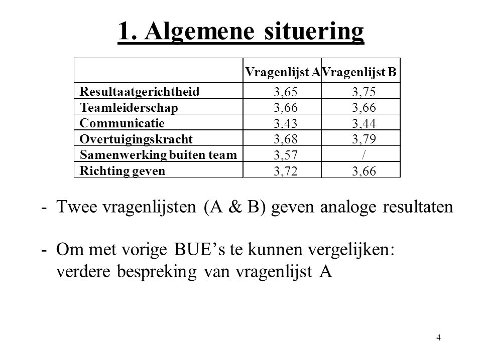 25 8. Evaluatie over de BUE-bevraging 0